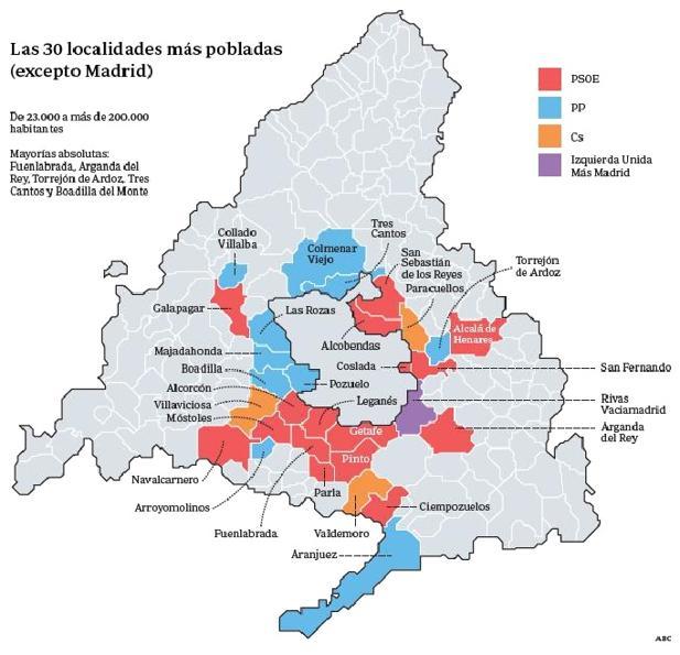 El PSOE hace valer los resultados del 26-M y controla la mayoría de los grandes municipios