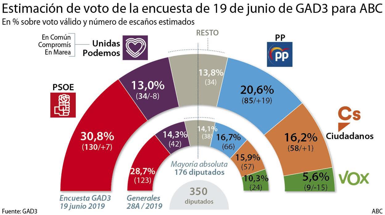 España se modera: el PP engulle a Vox y el PSOE sigue reduciendo a Podemos