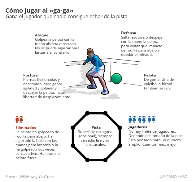 Cómo jugar al «ga-ga», el juego de la Princesa Leonor y la Infanta Sofía