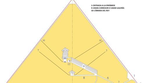Diferentes partes de la pirámide