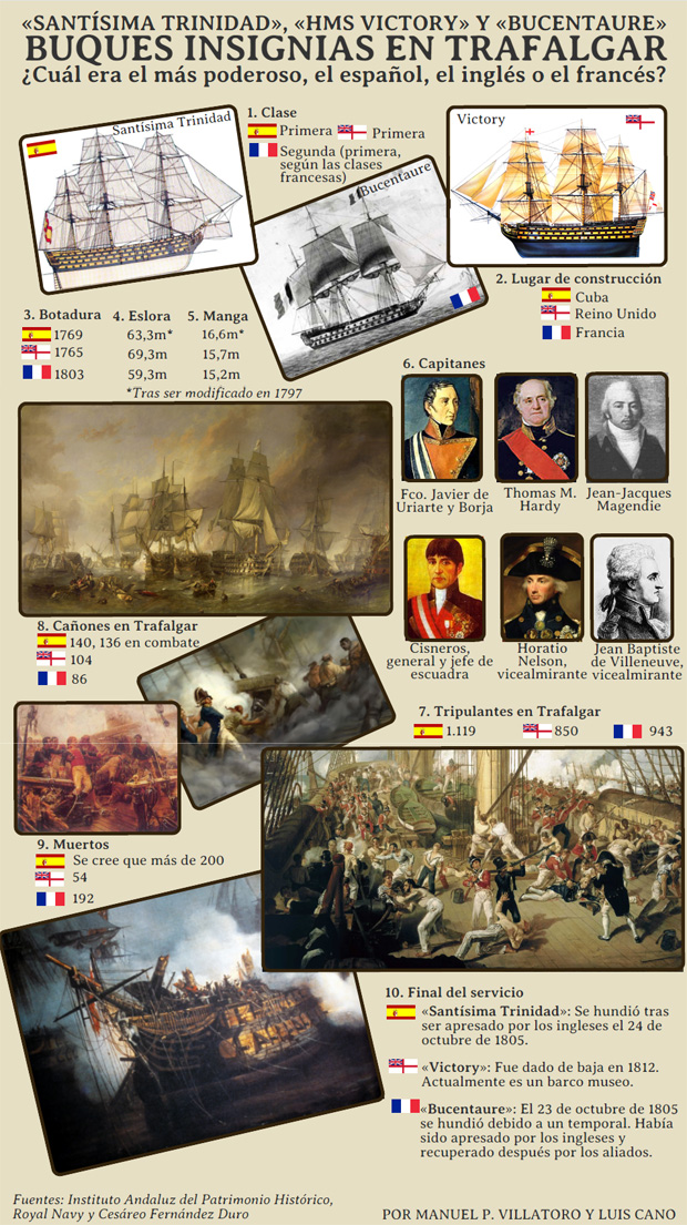 «Trinidad», «Bucentaure» o «Victory» ¿Cuál fue el buque insignia más letal de la batalla de Trafalgar?