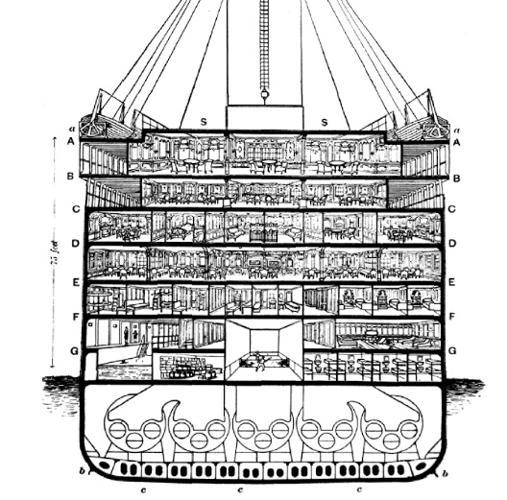 Esquema que muestra las cubiertas del barco