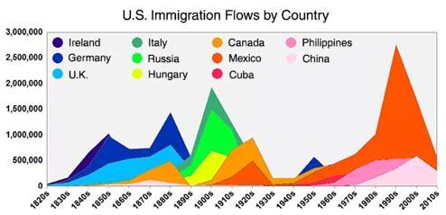 Gráfico de datos de inmigración en EE.UU