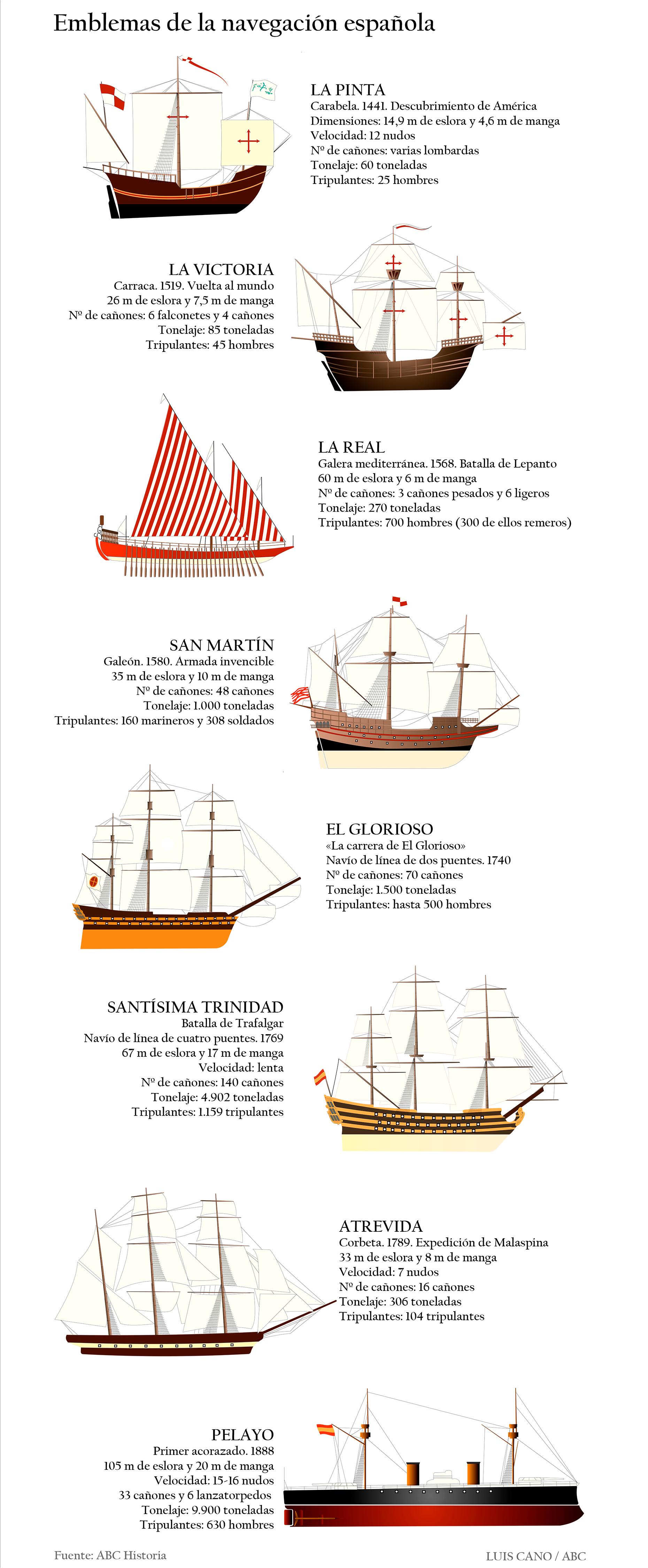 Las naves con las que el Imperio español dominó los mares del mundo durante siglos