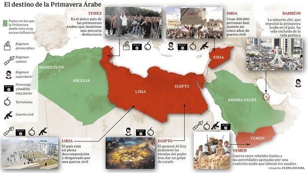 """Resultado de imagen para primavera árabe"""""""
