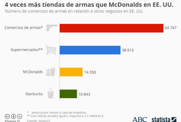 En EE.UU. hay cuatro veces más tiendas de armas que McDonalds