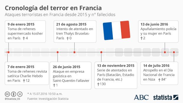 Cronología de atentados terroristas en Francia