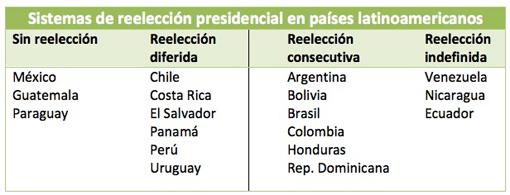 COLOMBIA tiene decidido volver a la modalidad de un único mandato, sin reelección, pero la reforma aún no se ha introducido. PARAGUAY está tramitando una enmienda constitucional para permitir la reelección consecutiva. En BOLIVIA Evo Morales ha dado a entender que puede forzar cambios legales para la reelección indefinida