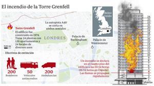 Reino Unido desoyó la recomendación judicial tras un incendio similar