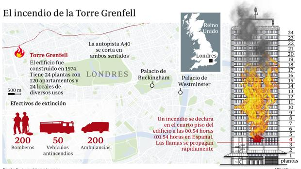 Bildergebnis für torre grenfell  incendio