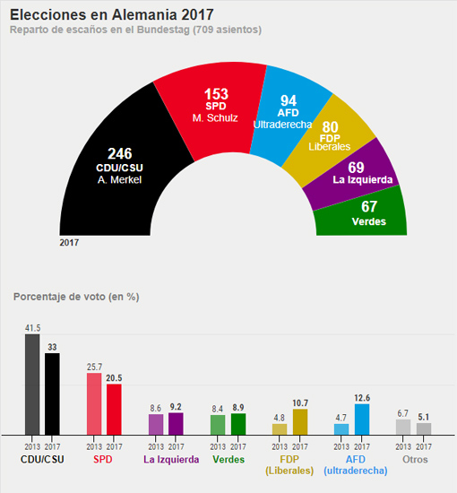 Resultado de las elecciones federales de Alemania 2017