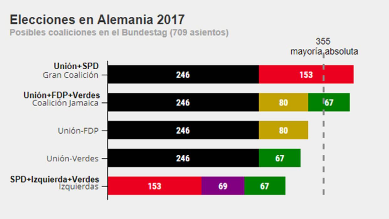 Posibles coaliciones tras las elecciones alemanas 2017