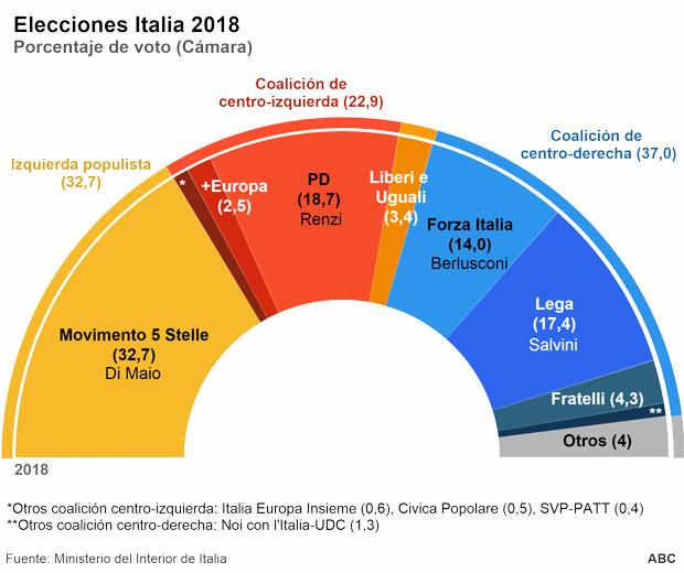 Italia es hoy un pa s completamente dividido for Resultados electorales mir