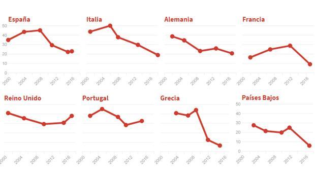 Así se está hundiendo el socialismo en Europa, país por país