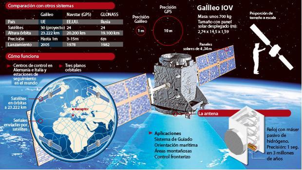 Lanzamiento del cohete Soyuz, responsable de llevar al satéite Galileo al espacio