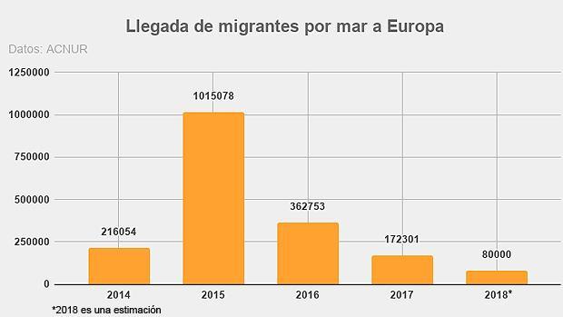 Los líderes populistas suben la tensión sobre la inmigración pese al descenso de llegadas a la UE