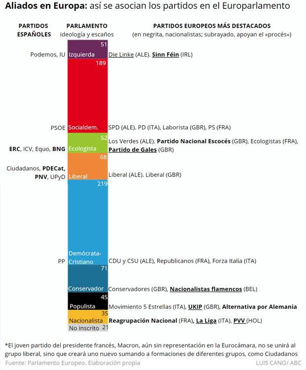 Grupos políticos en el Parlamento Europeo