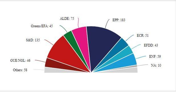 El Parlamento Europeo prevé dar un giro a la derecha, pero sin renunciar al europeísmo
