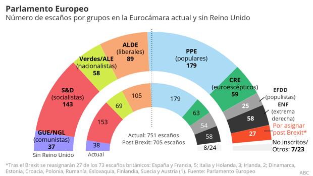 Abecedario de las europeas: de la subida de liberales y verdes al «pinchazo» de los euroescépticos