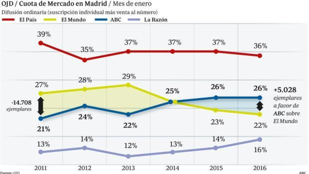 -  ABC, segundo diario en Madrid, amplía su ventaja sobre «El Mundo»