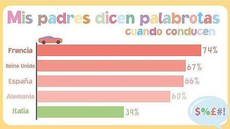 Según un estudio de Ford, los españoles dicen muchas palabrotas al volante