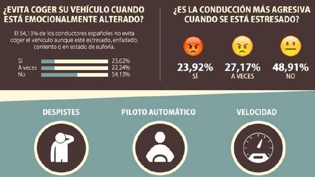 Conducir estresado aumenta un 28% el riesgo de accidente