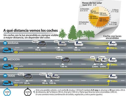 ¿A qué distancia vemos un coche si lleva las luces encendidas?