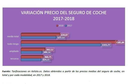 El Seguro Del Coche Subio Un 10 En 2018