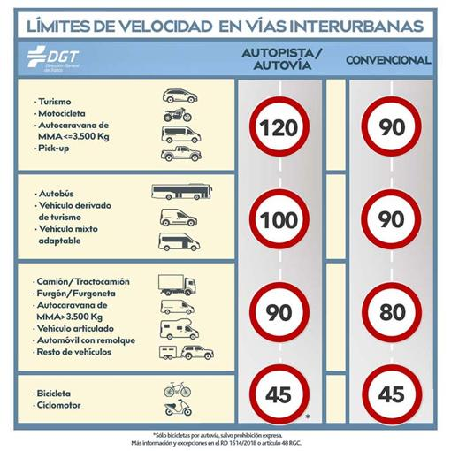 Límites de velocidad según el tipo de carretera