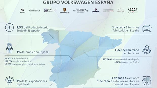 Las ventas del Grupo Volkswagen aumentan un 6,2% en España y equivalen al 1,5% del PIB