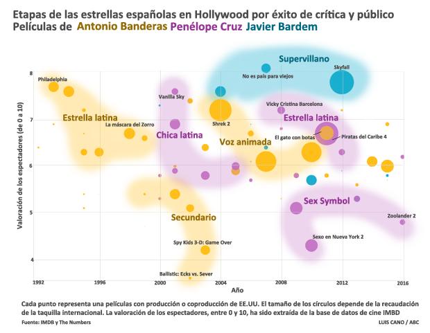 Antonio Banderas triunfa sin reparos en Hollywood más que Penélope Cruz y Javier Bardem juntos