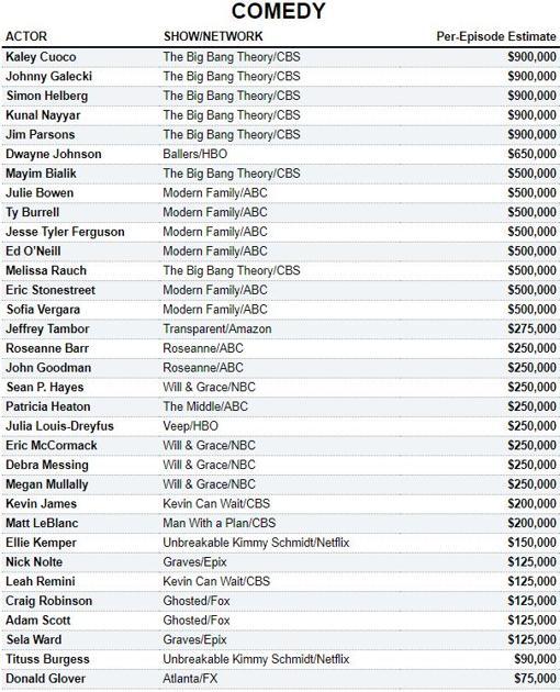Ficha de los mejor pagados en el género comedia