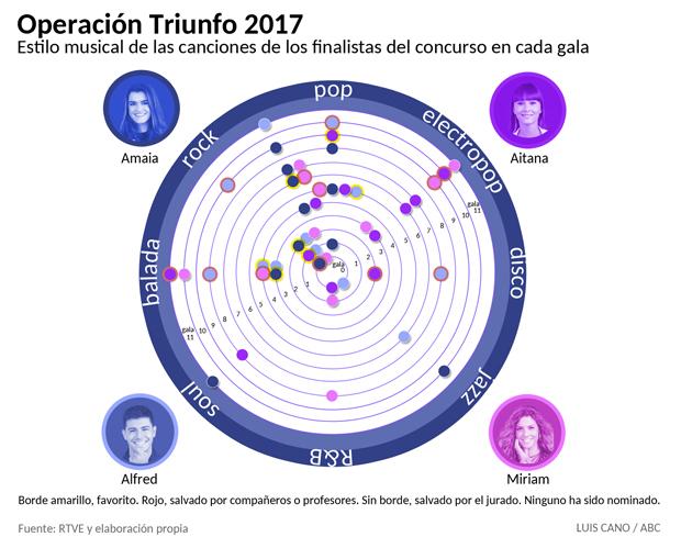 Estilos musicales de las canciones de los finalistas de OT 2017