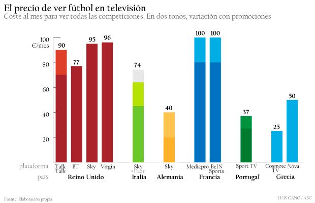 Precio del fútbol en función del país y la plataforma