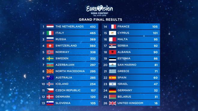 Eurovision 2019 Punkte