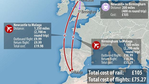 Gráfico con el precio de un viaje en tren entre Birmingham y Newcastle, 105 libras; frente al coste de un viaje en avión a Málaga desde estas localidades inglesas, 75 libras