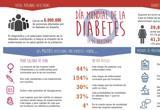 Uno de cada dos adultos con diabetes permanece sin diagnosticar en el mundo
