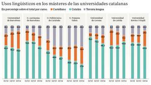 Cataluña aumenta sus másteres en castellano para atraer a alumnos extranjeros