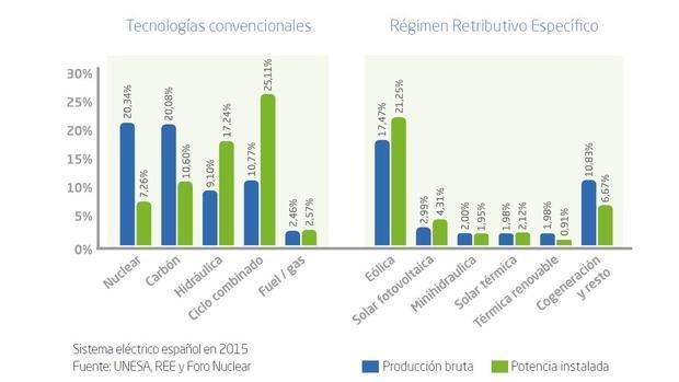 Producción de energía eléctrica en España