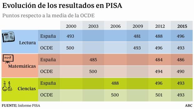 Educación:  España alcanza por primera vez la media de la OCDE en Lectura, Matemáticas y Ciencias en el informe PISA