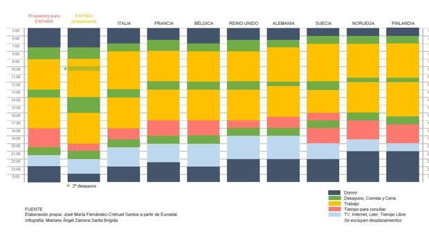 Hemeroteca: ¿Debemos terminar todos a las 18.00 horas nuestra jornada laboral?   Autor del artículo: Finanzas.com