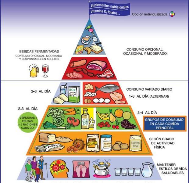 La nueva pir mide alimentaria incluye por primera vez for Comida tradicional definicion