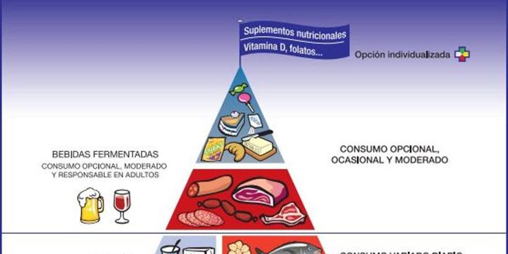 La nueva pirámide alimentaria incluye, por primera vez, los ...