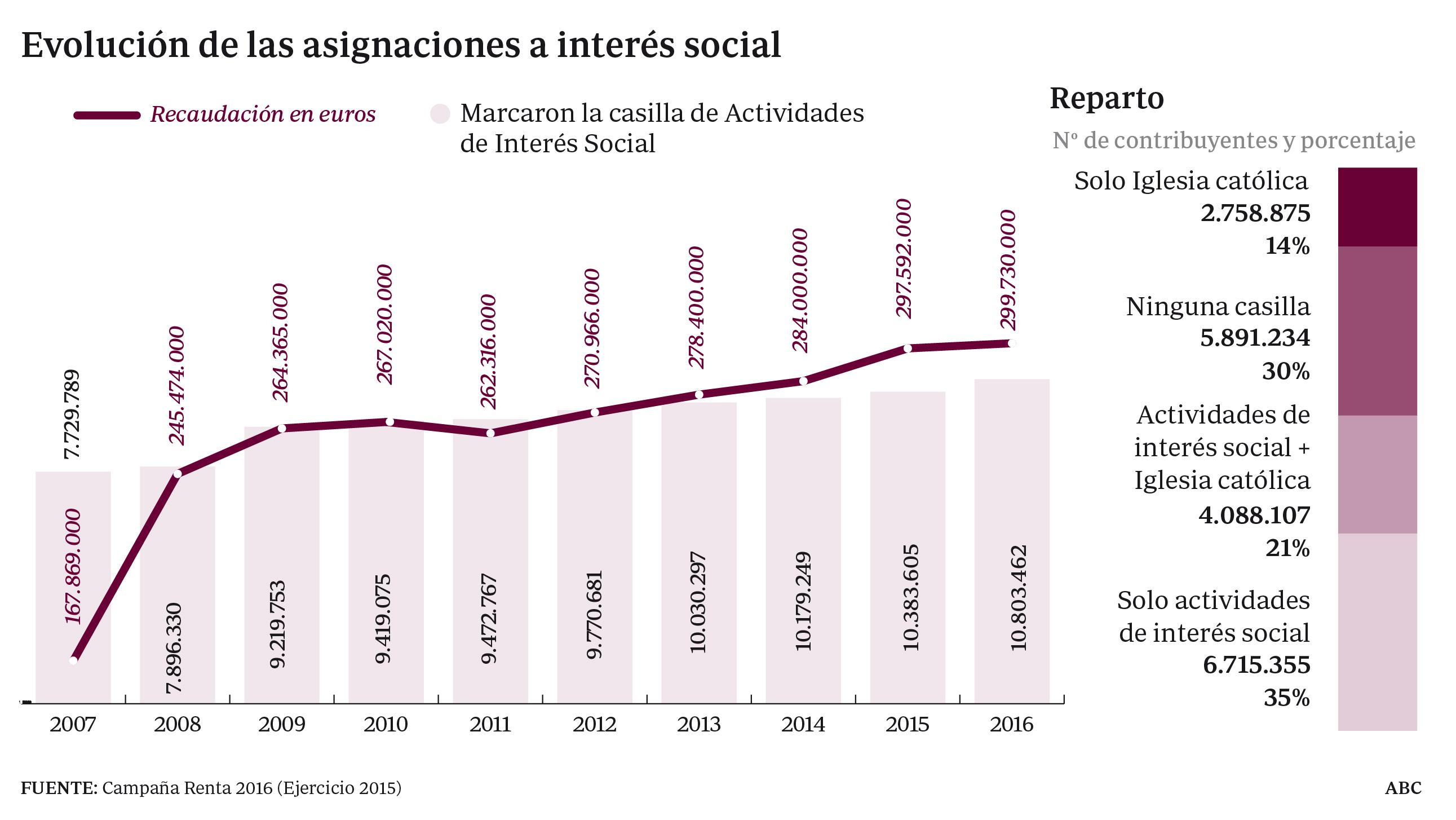 El 44% de los contribuyentes no marca la casilla de fines sociales en su declaración de la Renta