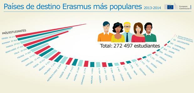Erasmus cumple 30 años con España como líder en recepción de estudiantes