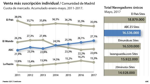 ABC es el segundo periódico digital más leído en España