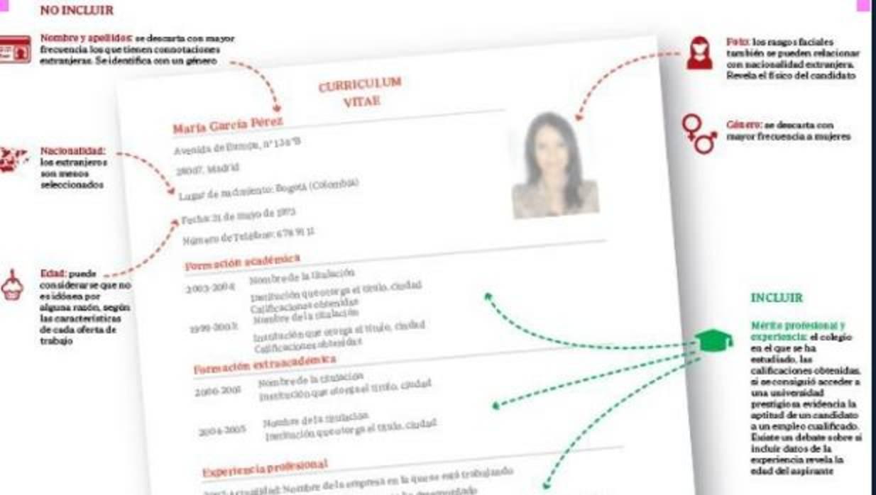 El Gobierno impulsa el currículum vitae anónimo para evitar la ...