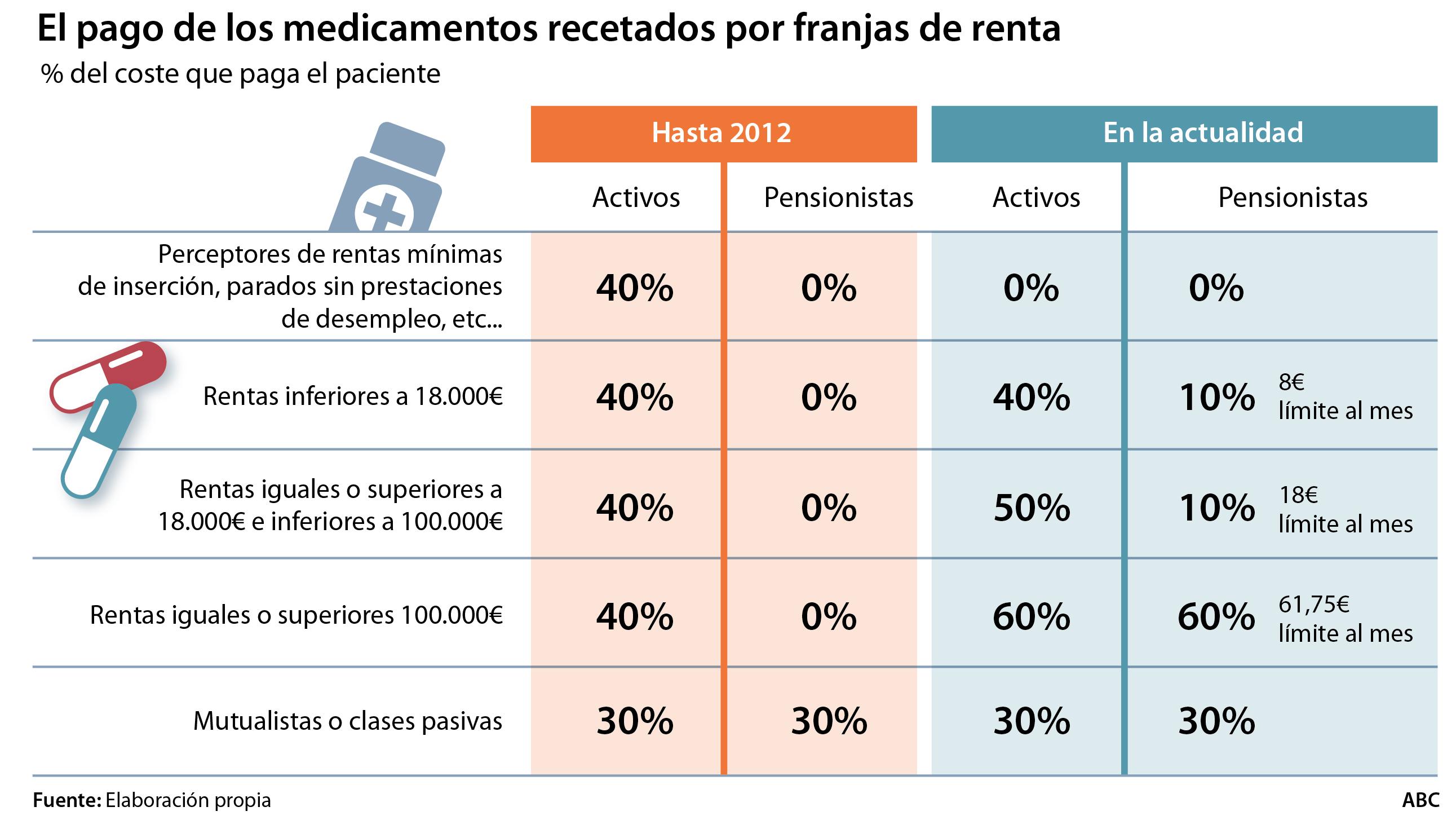Eliminar el copago de los pensionistas elevará la factura farmacéutica en 550 millones anuales