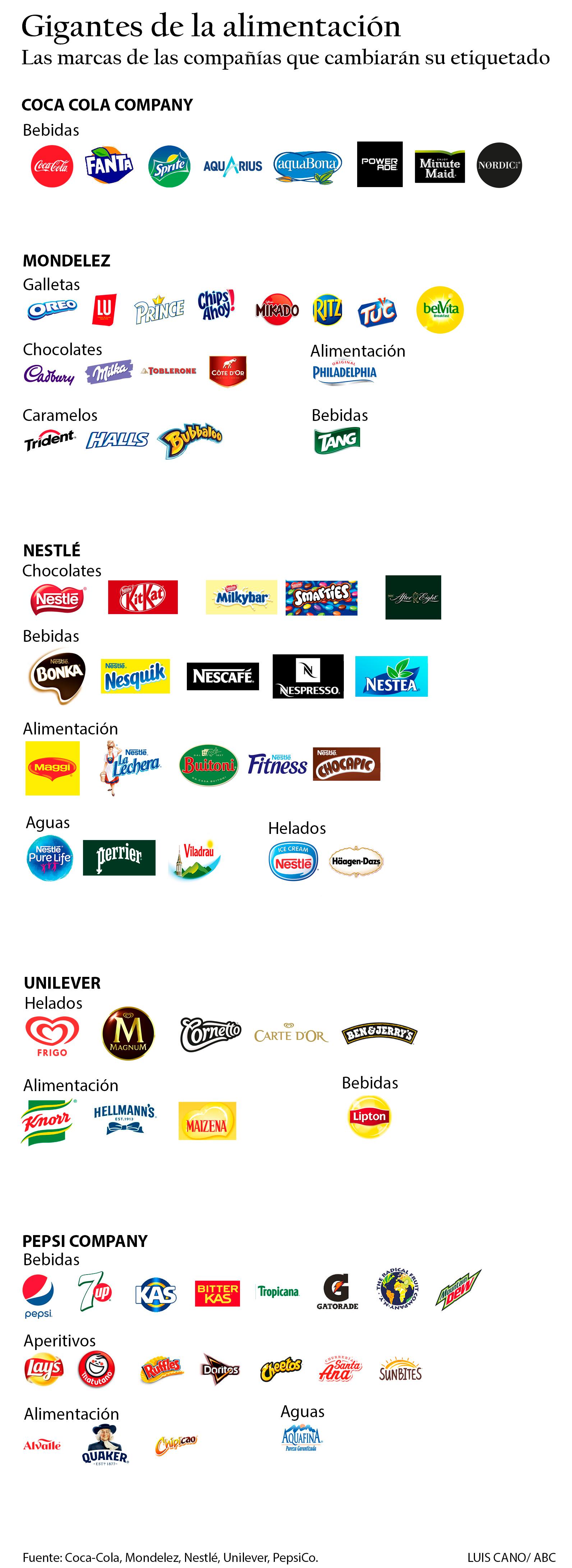 Las marcas de las multinacionales que cambiarán su etiquetado