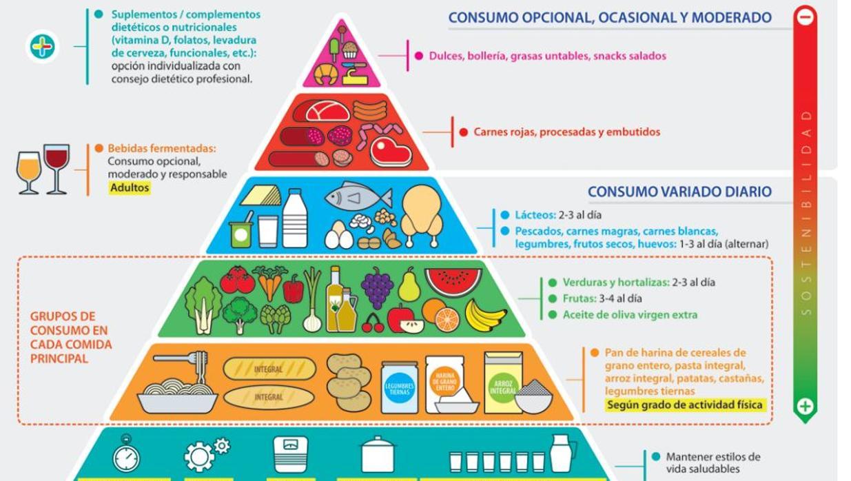 Equilibrio emocional o balance energético: las nuevas recomendaciones de la pirámide alimentaria
